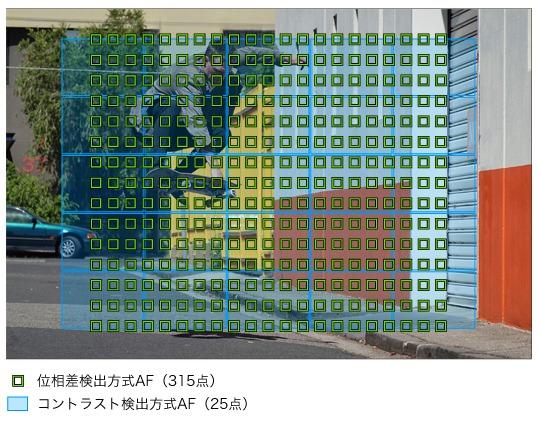 RX100M6 | RX10M4ユーザーから見た所感6(AF性能)